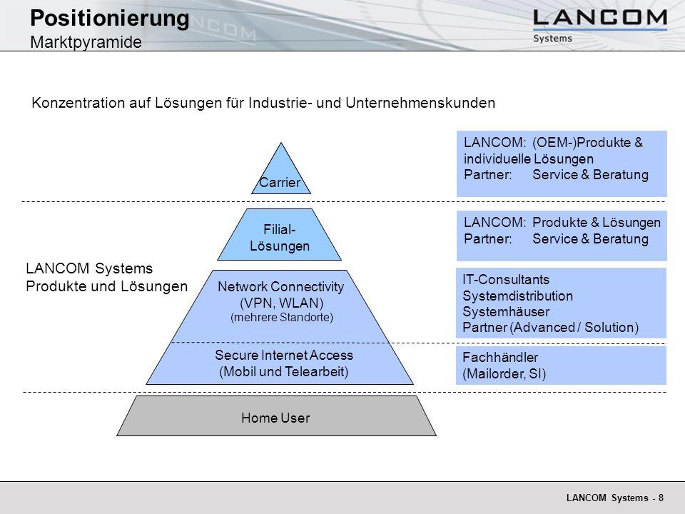 Positionierung Marktpyramide