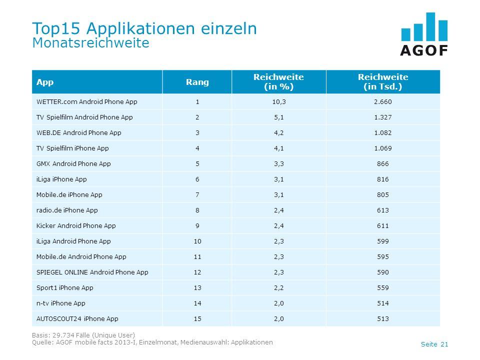 Top15 Applikationen einzeln Monatsreichweite