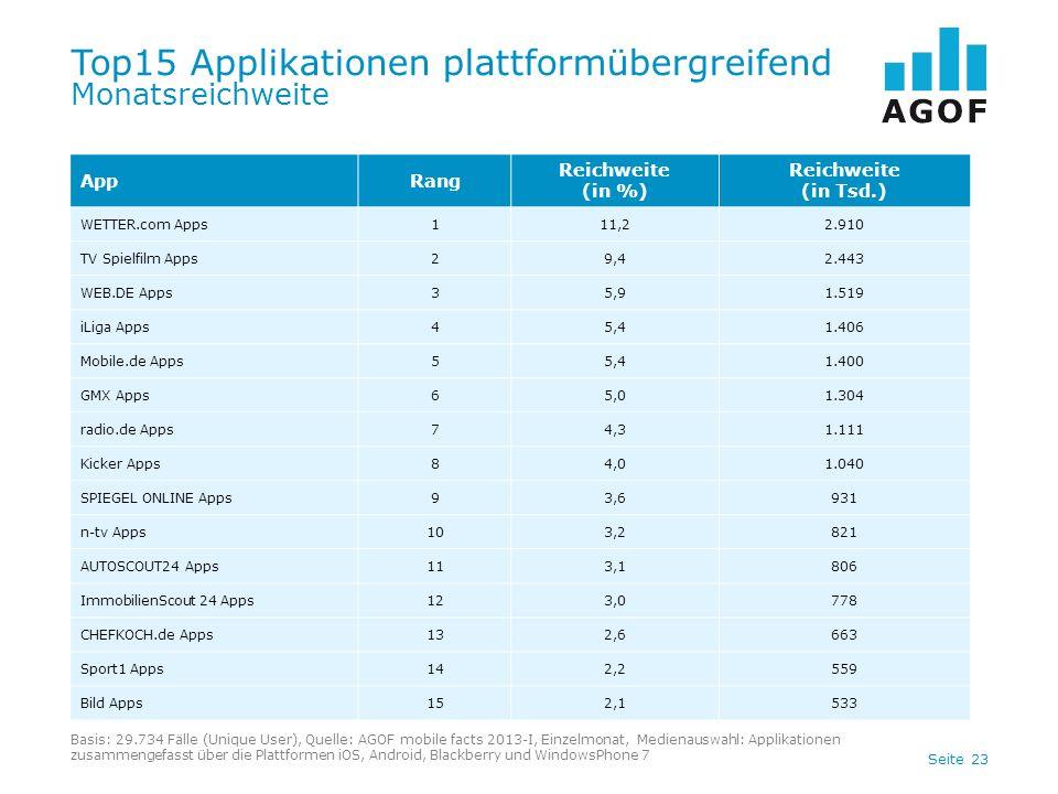 Top15 Applikationen plattformübergreifend Monatsreichweite