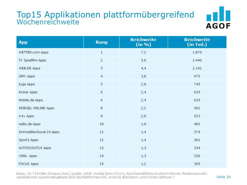Top15 Applikationen plattformübergreifend Wochenreichweite