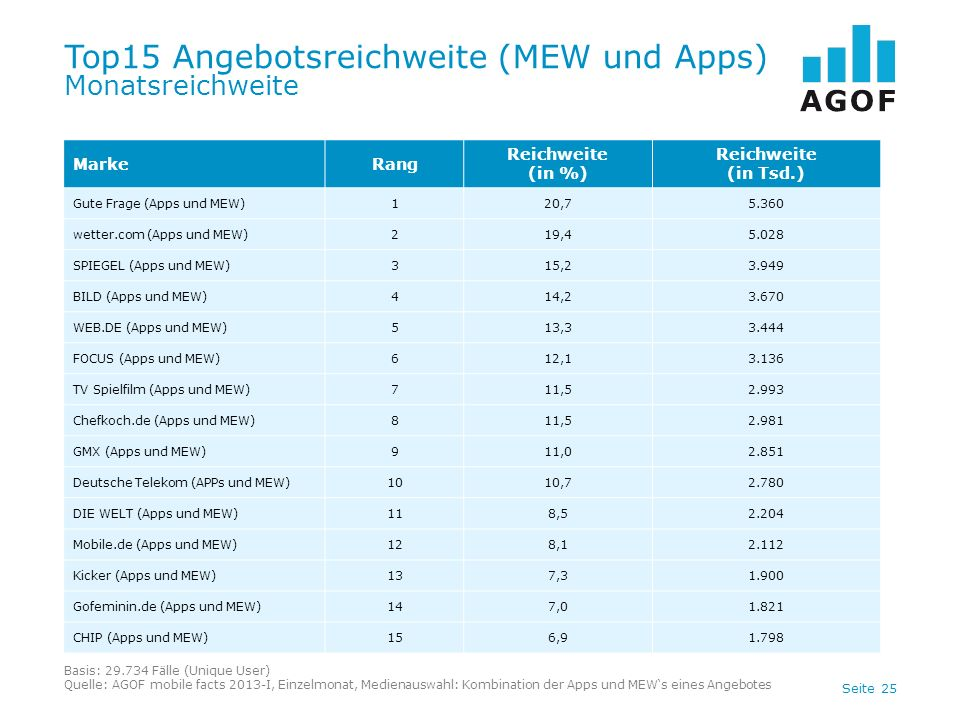 Top15 Angebotsreichweite (MEW und Apps) Monatsreichweite