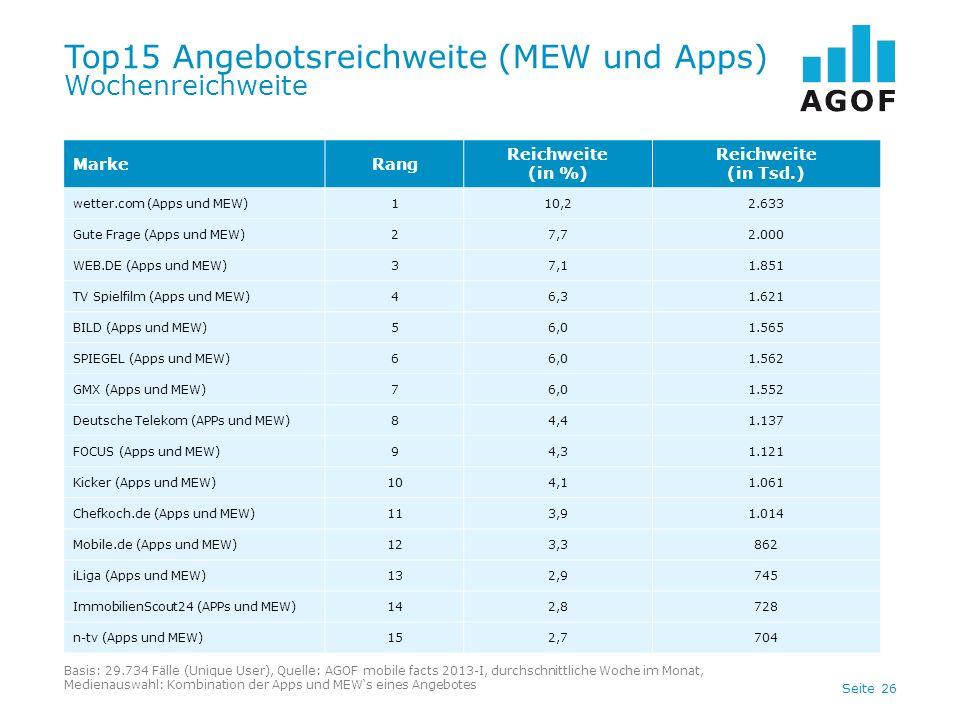 Top15 Angebotsreichweite (MEW und Apps) Wochenreichweite