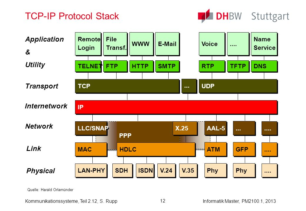 TCP-IP Protocol Stack Application & Utility Transport Internetwork