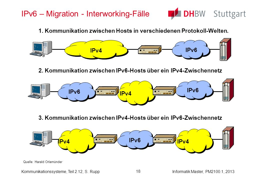 IPv6 – Migration - Interworking-Fälle
