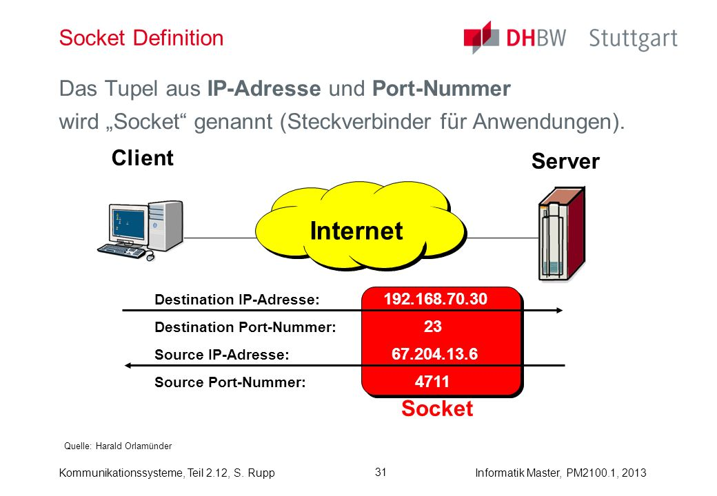 Internet Socket Definition Das Tupel aus IP-Adresse und Port-Nummer