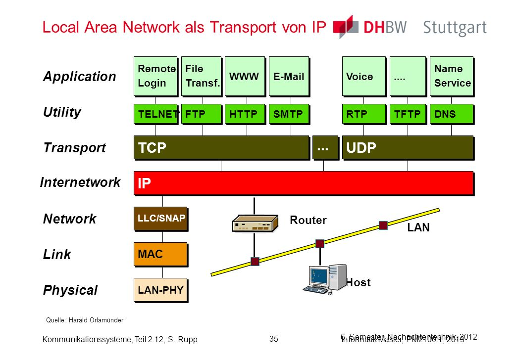 Local Area Network als Transport von IP