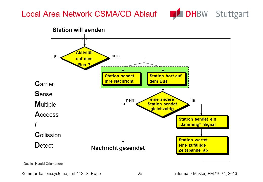 Local Area Network CSMA/CD Ablauf