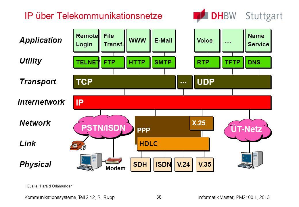 IP über Telekommunikationsnetze