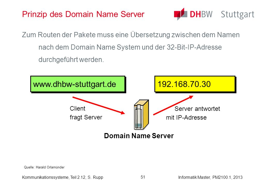 Prinzip des Domain Name Server