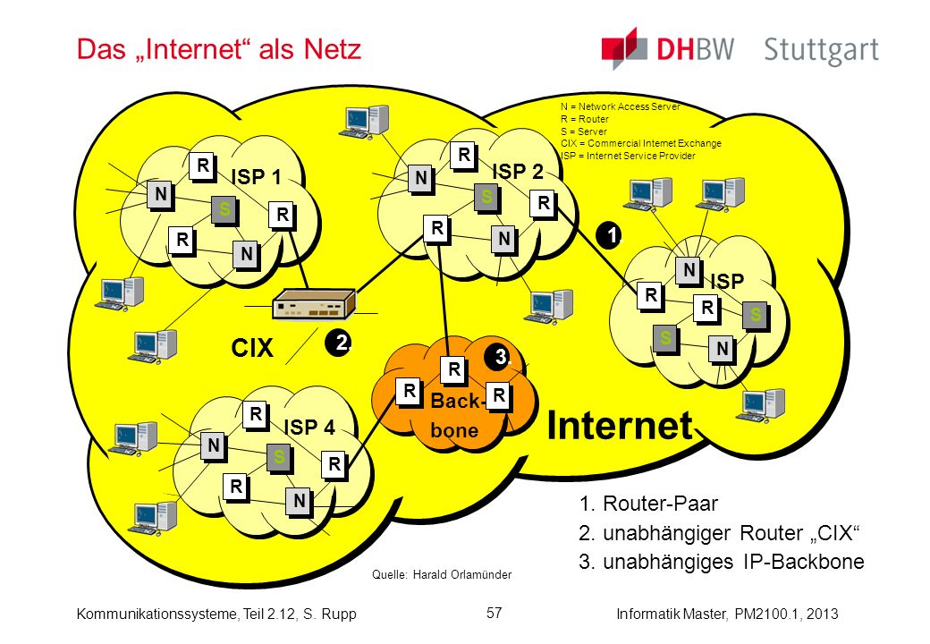 """Das """"Internet als Netz"""