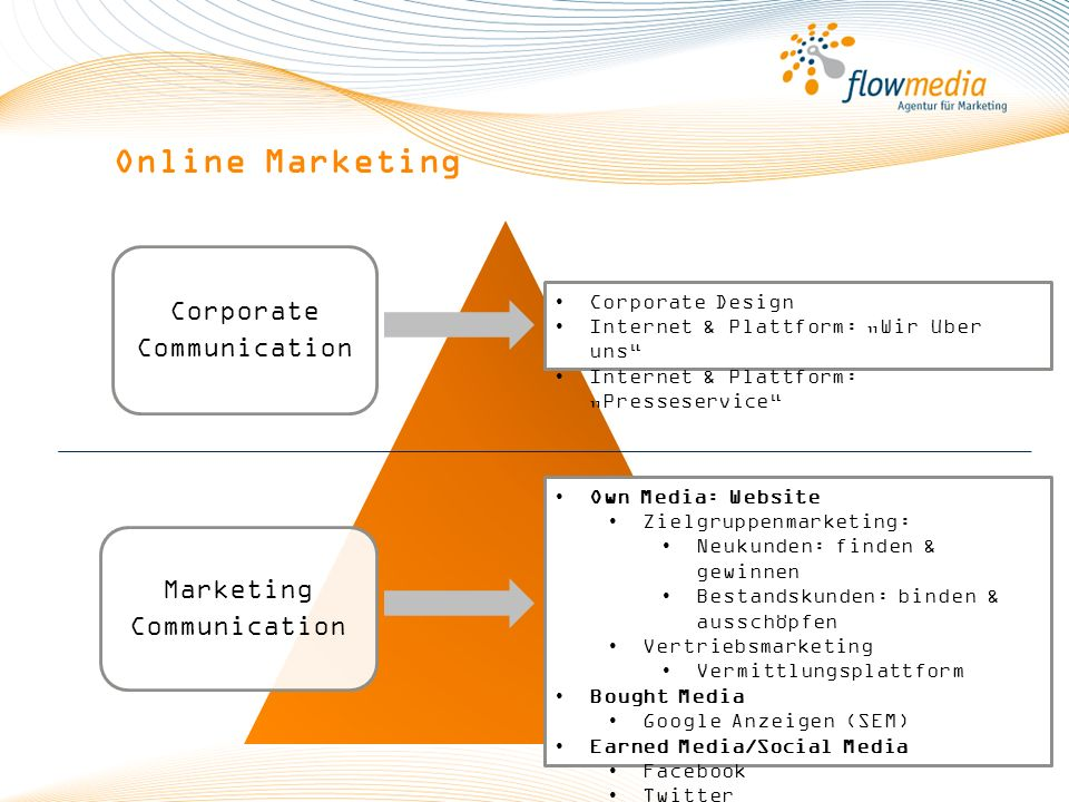 Online Marketing Corporate Communication Marketing Corporate Design
