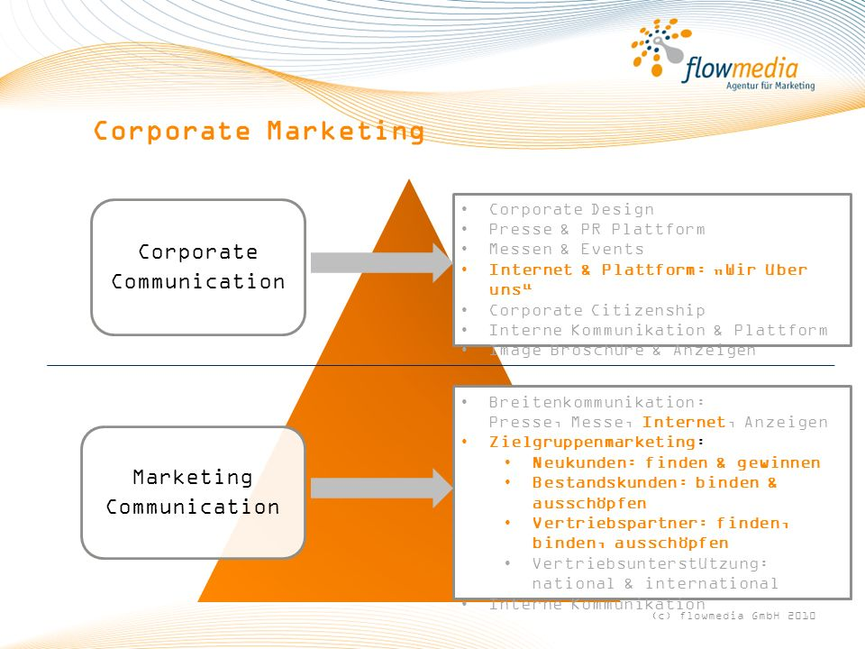Corporate Marketing Corporate Communication Marketing Corporate Design