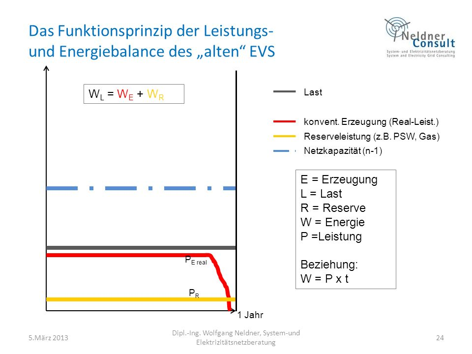 """Das Funktionsprinzip der Leistungs- und Energiebalance des """"alten EVS"""