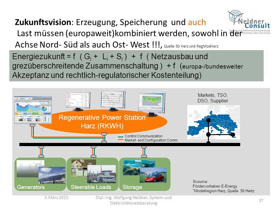 Zukunftsvision: Erzeugung, Speicherung und auch Last müssen (europaweit)kombiniert werden, sowohl in der Achse Nord- Süd als auch Ost- West !!!, Quelle 50 Herz und RegModHarz