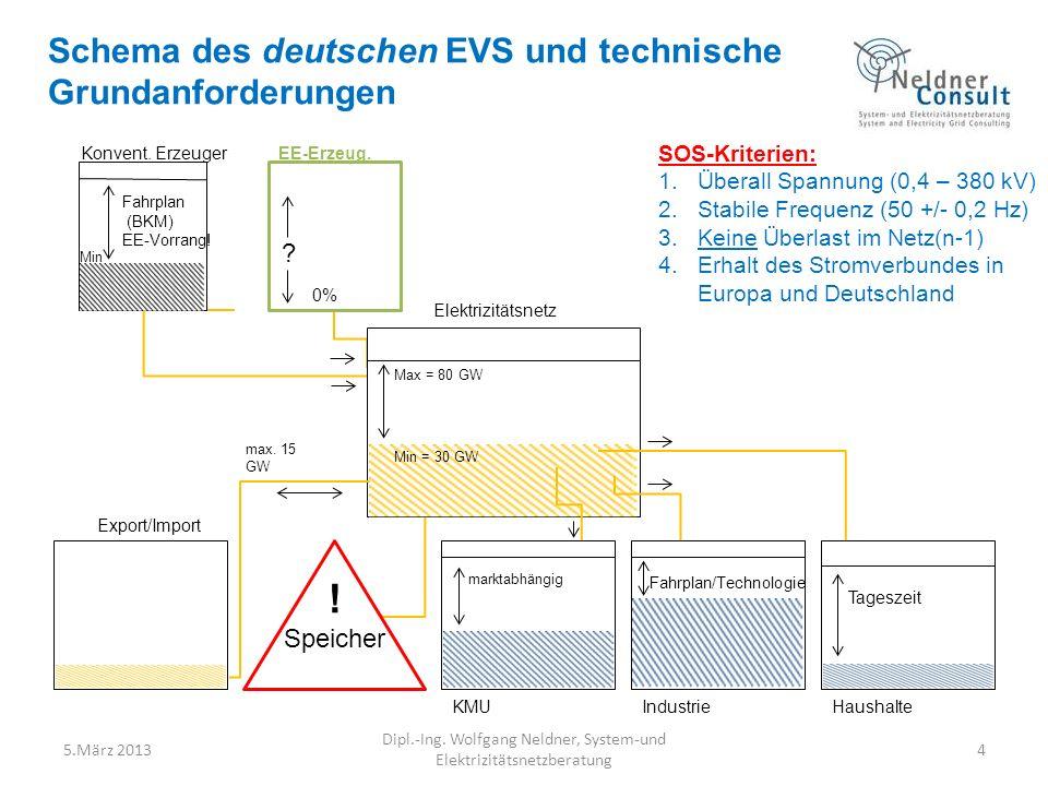 Schema des deutschen EVS und technische Grundanforderungen