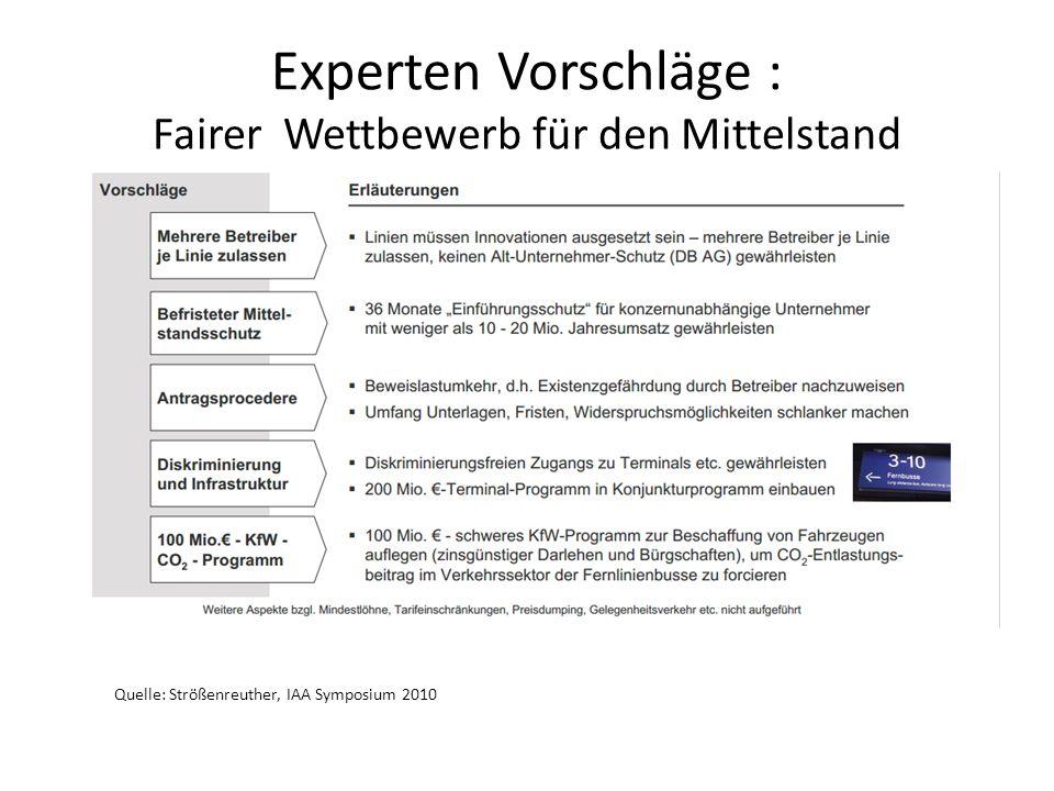Experten Vorschläge : Fairer Wettbewerb für den Mittelstand