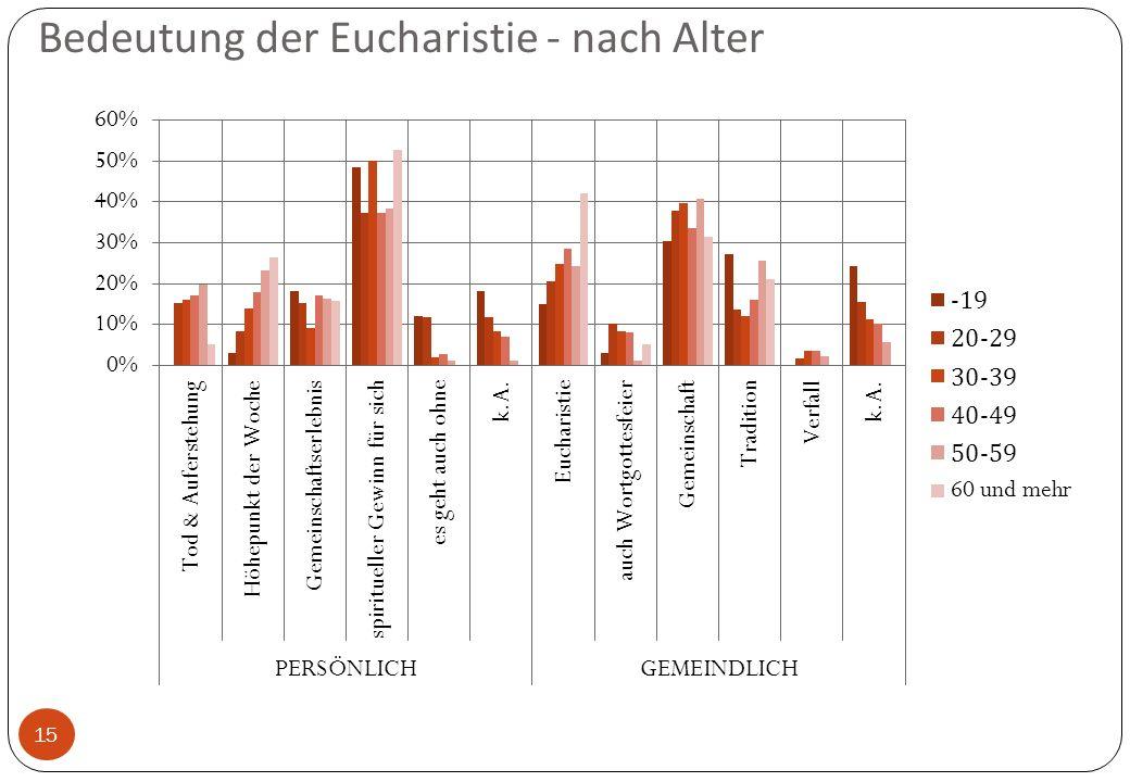 Bedeutung der Eucharistie - nach Alter