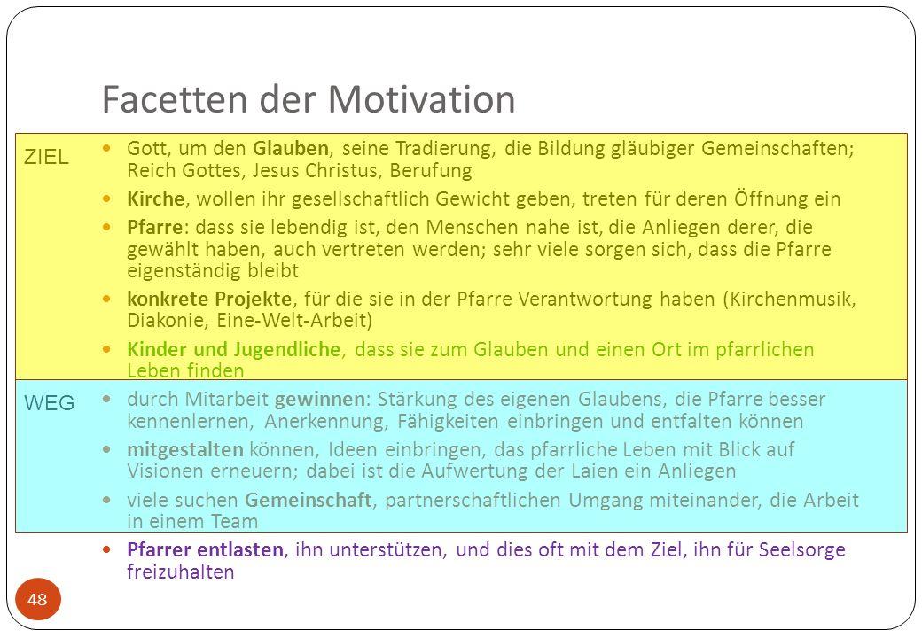Facetten der Motivation