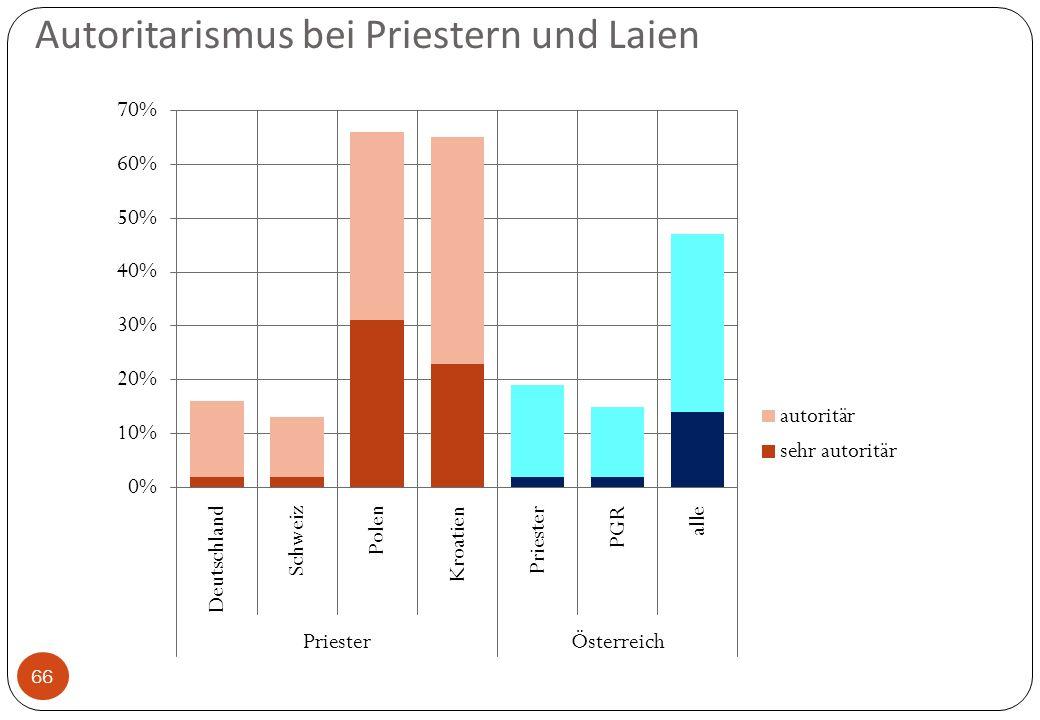 Autoritarismus bei Priestern und Laien