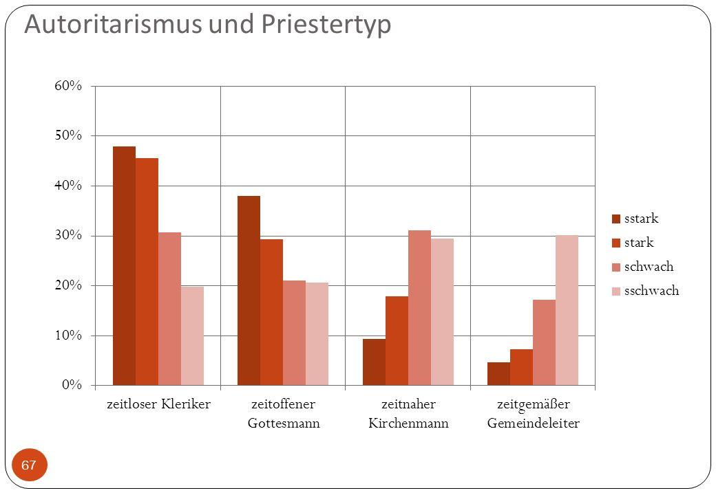 Autoritarismus und Priestertyp