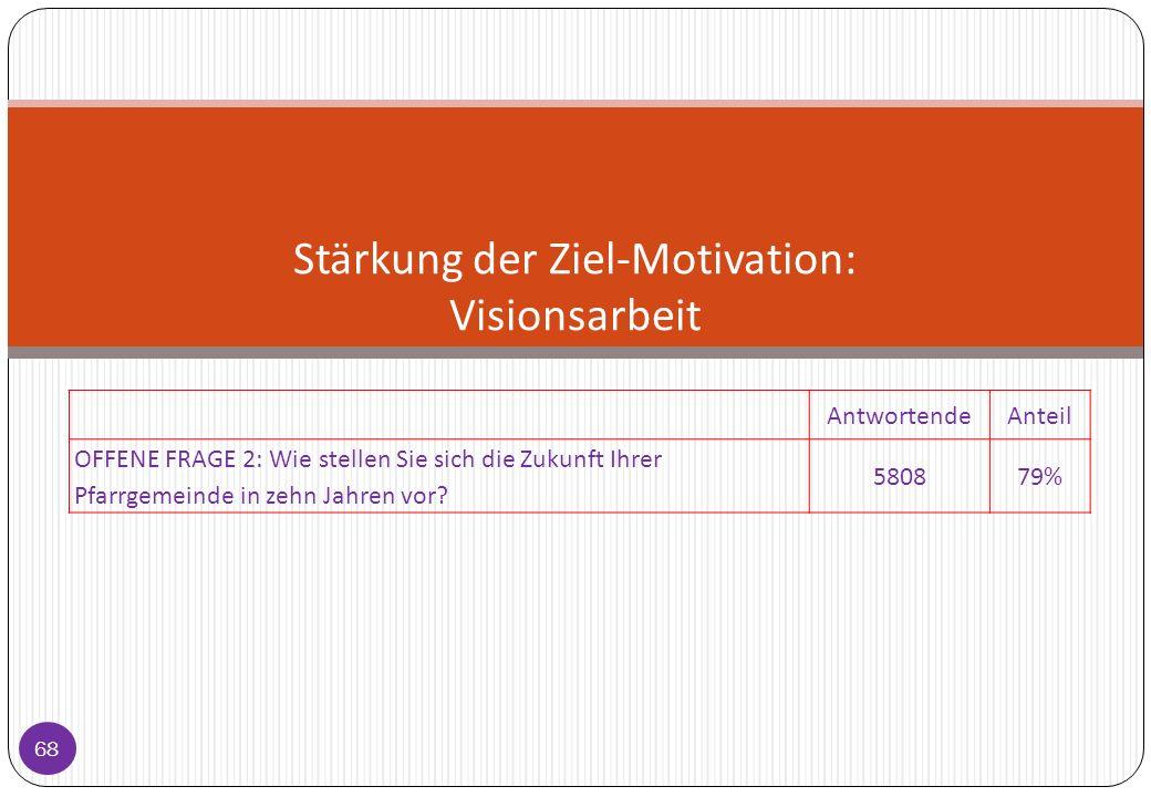 Stärkung der Ziel-Motivation: Visionsarbeit