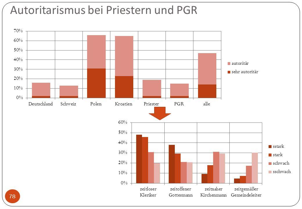 Autoritarismus bei Priestern und PGR