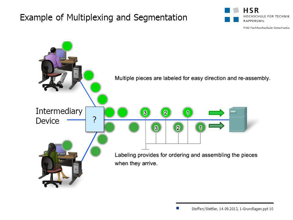 Example of Multiplexing and Segmentation