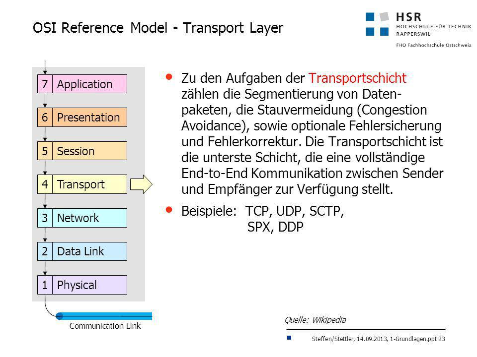OSI Reference Model - Transport Layer