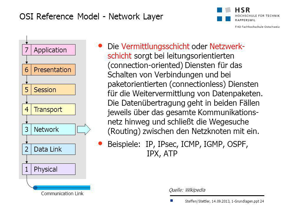 OSI Reference Model - Network Layer
