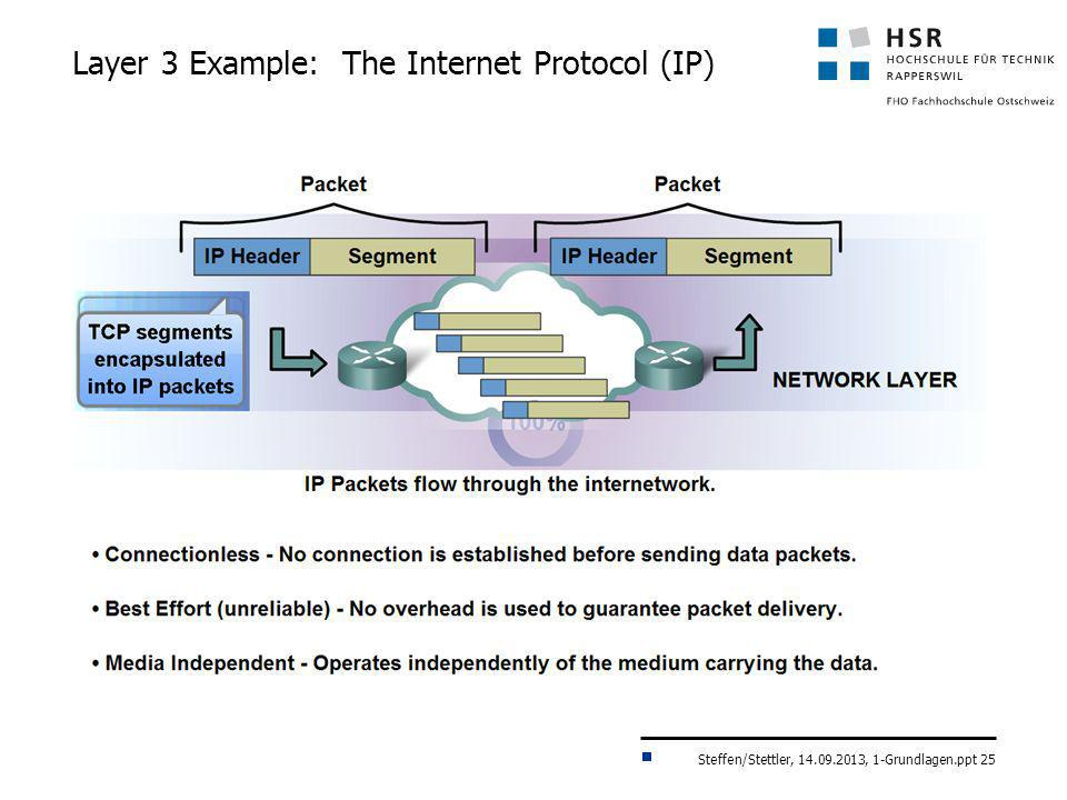 Layer 3 Example: The Internet Protocol (IP)