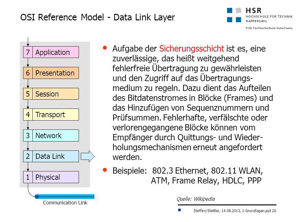 OSI Reference Model - Data Link Layer