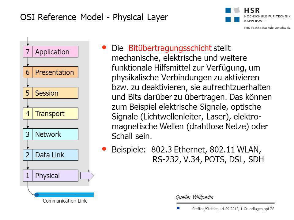 OSI Reference Model - Physical Layer