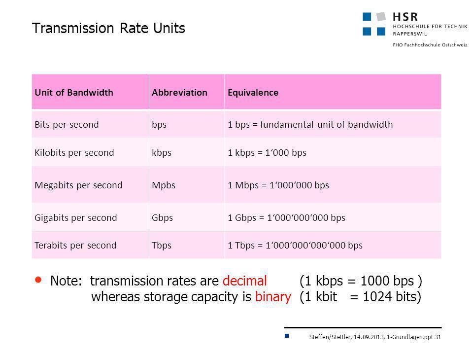 Transmission Rate Units