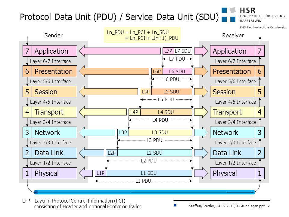 Protocol Data Unit (PDU) / Service Data Unit (SDU)