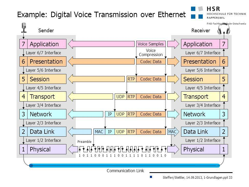 Example: Digital Voice Transmission over Ethernet