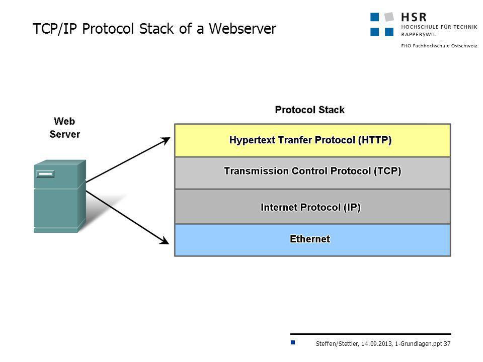 TCP/IP Protocol Stack of a Webserver