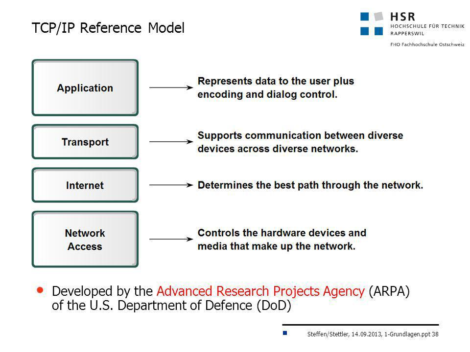 TCP/IP Reference Model