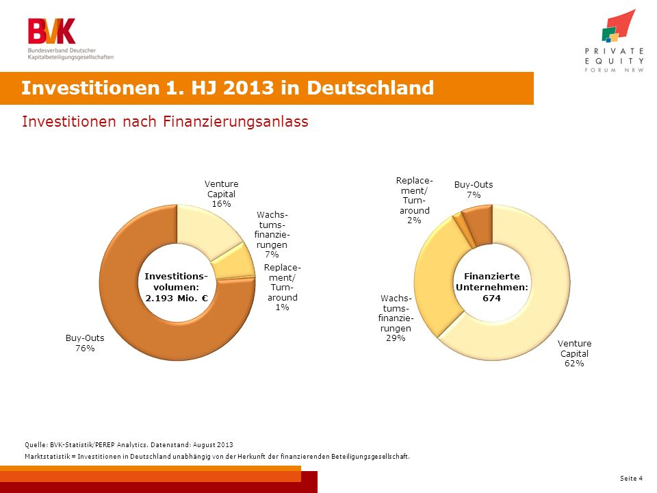 Investitionen 1. HJ 2013 in Deutschland