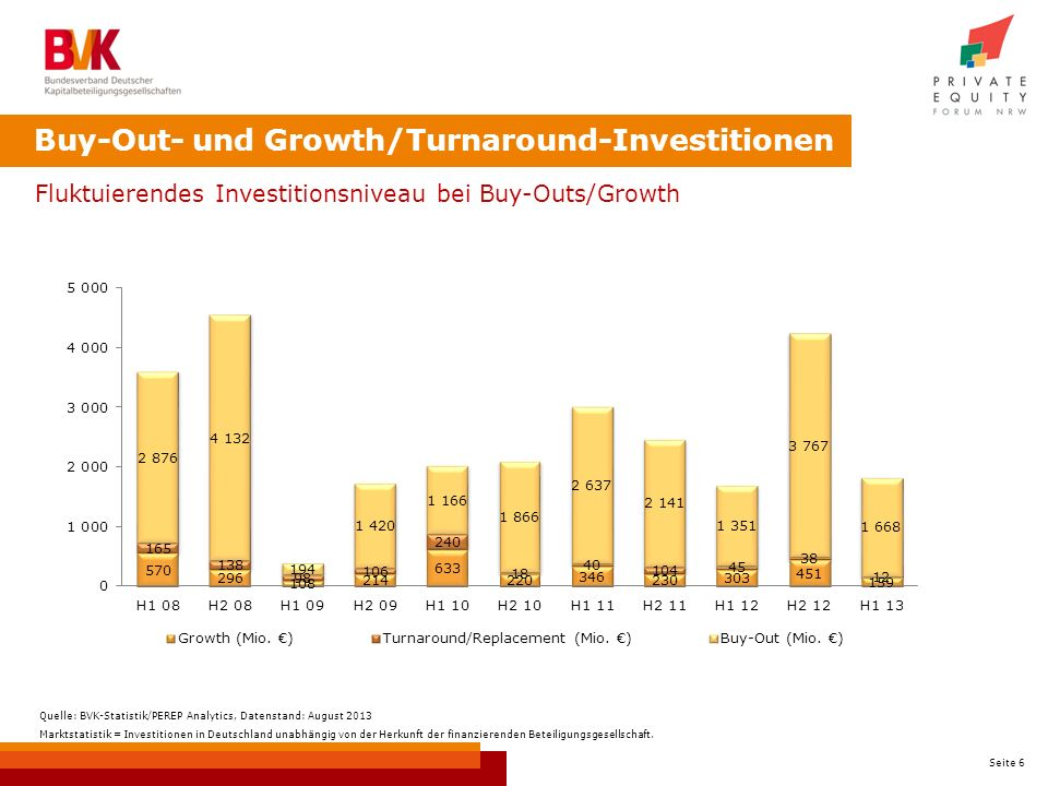 Buy-Out- und Growth/Turnaround-Investitionen