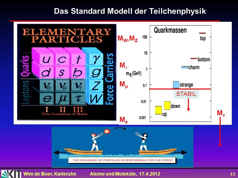Das Standard Modell der Teilchenphysik