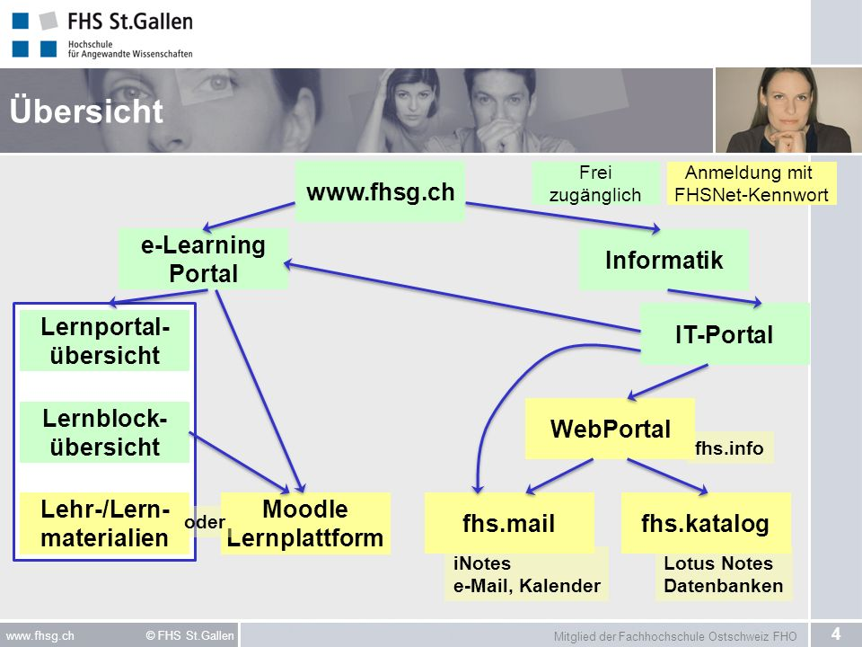 Übersicht   e-Learning Portal Informatik IT-Portal