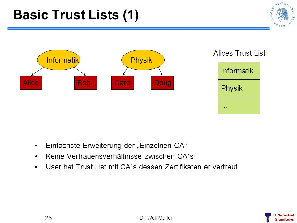 Basic Trust Lists (1) Alices Trust List Informatik Physik Informatik
