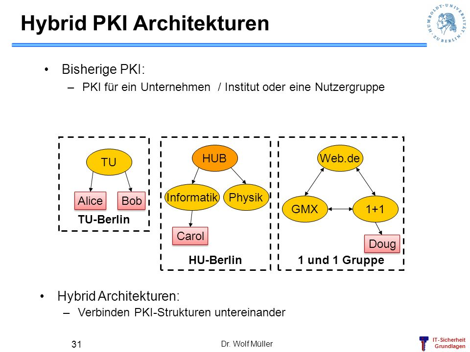 Hybrid PKI Architekturen
