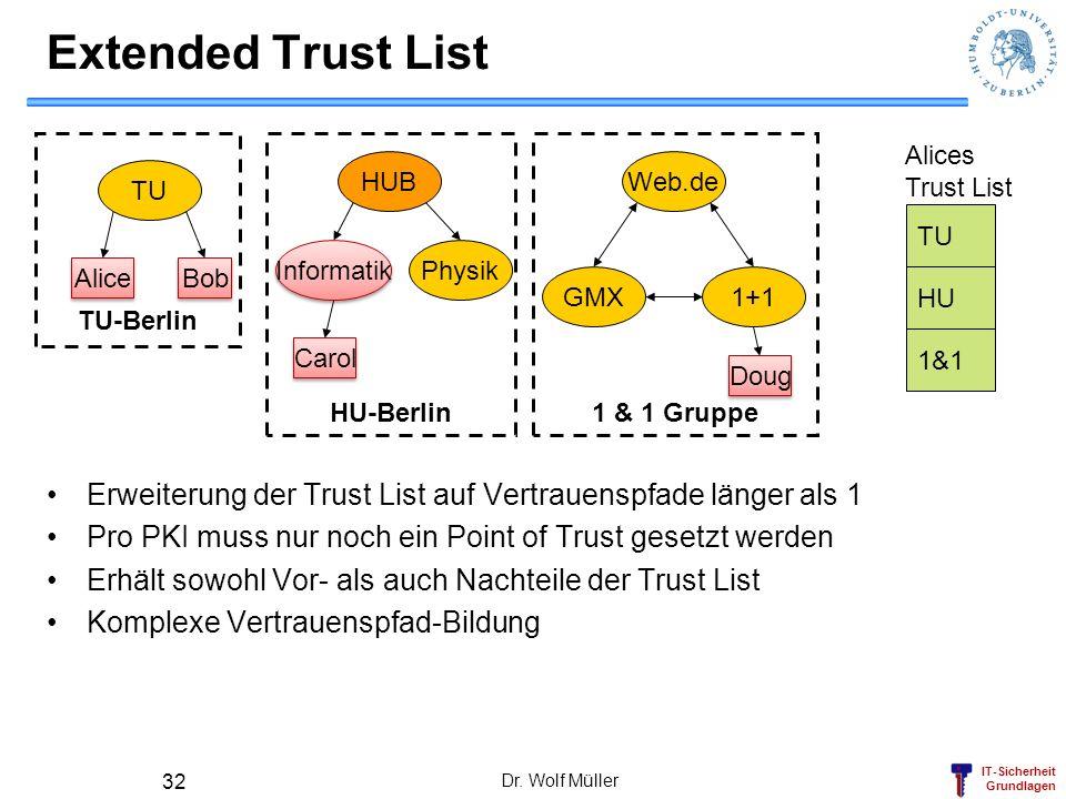 Extended Trust List TU-Berlin. HU-Berlin. 1 & 1 Gruppe. Alices. Trust List. HUB. Web.de. TU.
