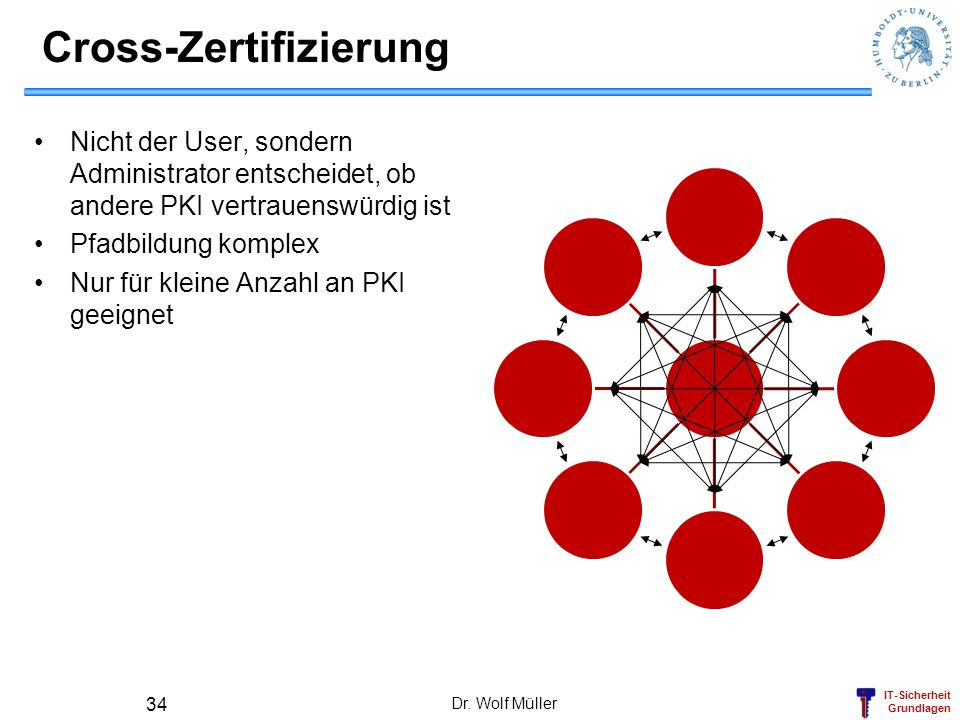 Cross-Zertifizierung