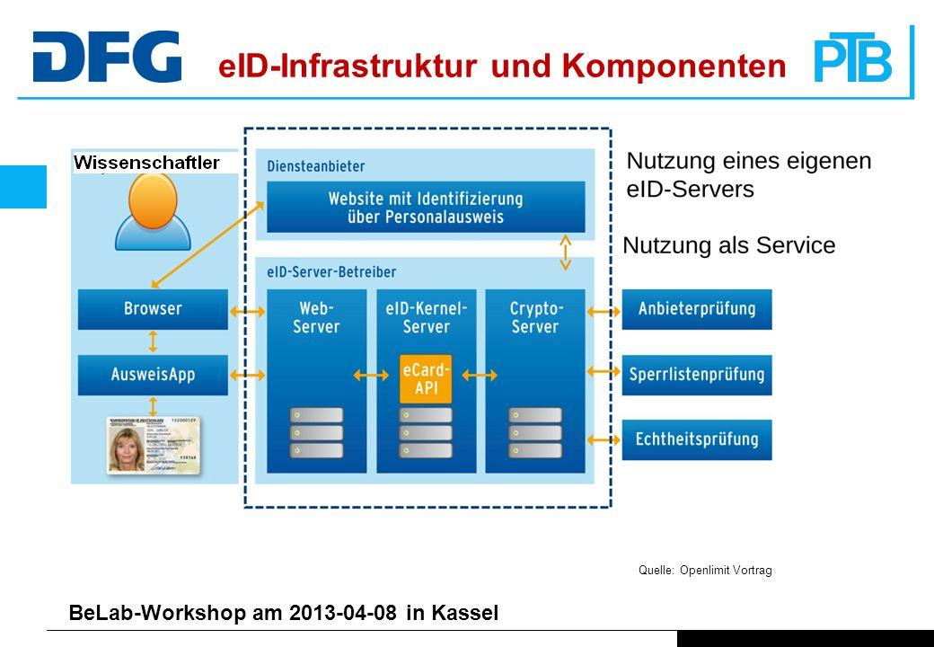 eID-Infrastruktur und Komponenten