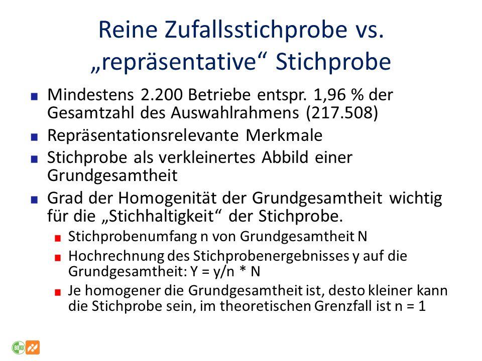 """Reine Zufallsstichprobe vs. """"repräsentative Stichprobe"""