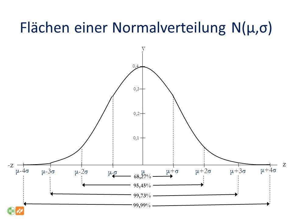 Flächen einer Normalverteilung N(μ,σ)