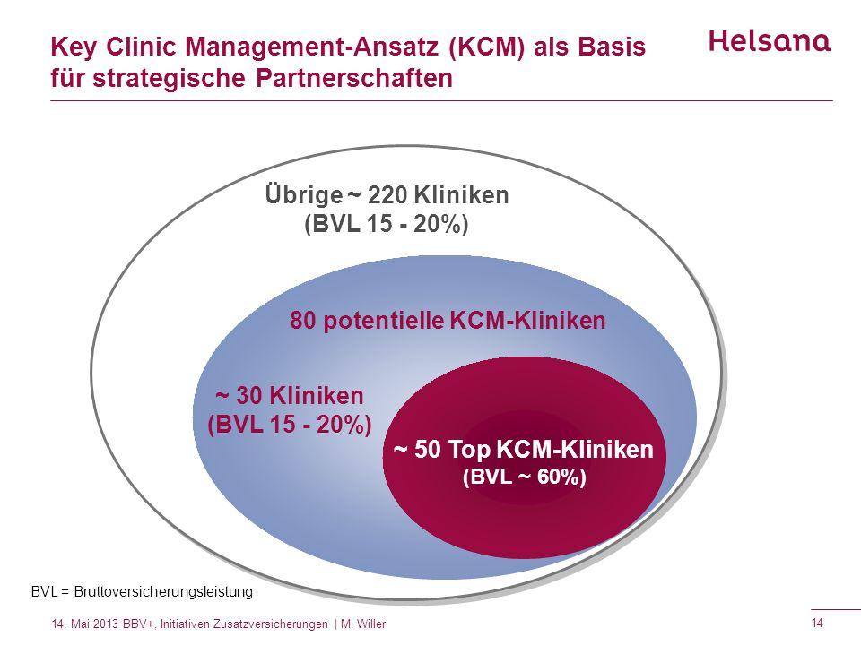 Übrige ~ 220 Kliniken (BVL 15 - 20%) 80 potentielle KCM-Kliniken