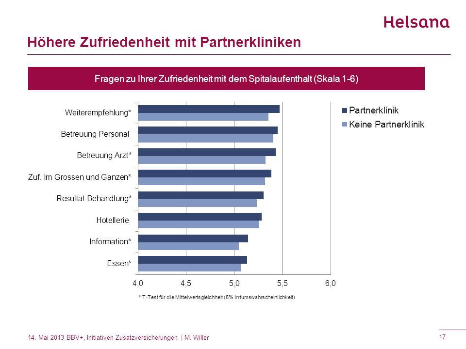 Höhere Zufriedenheit mit Partnerkliniken